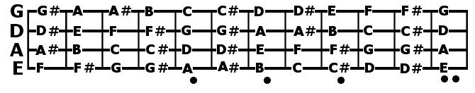 i figured out the modes of the major scale ugly bass face. Black Bedroom Furniture Sets. Home Design Ideas