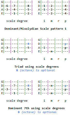 The Dominant (Mixolydian) Scale and Chords | Ugly Bass Face