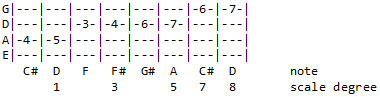 major triad + octave with the note before each chord tone