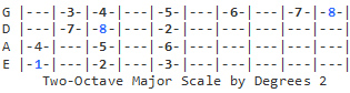 2-Octave Major Scale 2 (degrees)