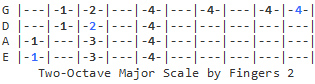 2-Octave Major Scale 2 (fingering)