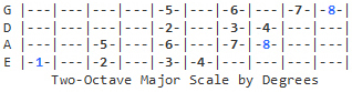 2-Octave Major Scale (degrees)