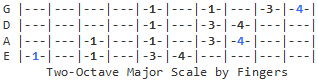 2-Octave Major Scale (fingering)