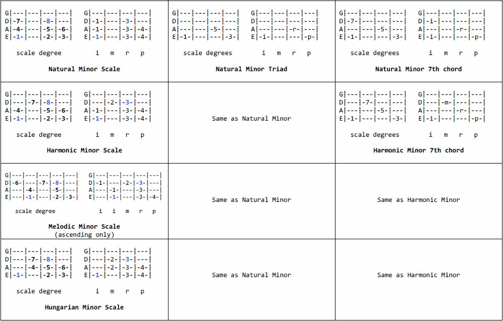 Staind Its Been Awhile Guitar Chords Gauranimightywindfo