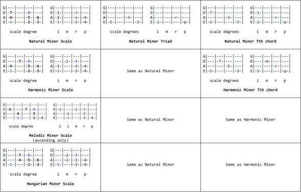 Minor Scales & Chords