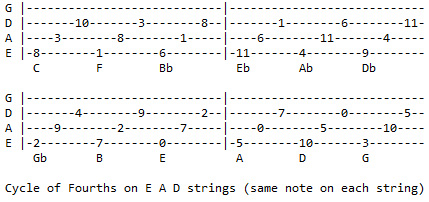 Cycle of 4ths - E A D strings (by note)