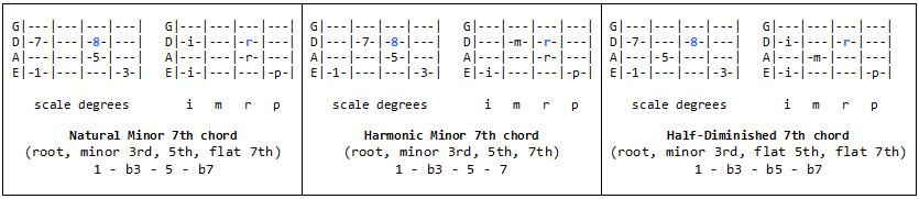 Filzen : guitar tablature paper. harmonica tabs reveille. piano ...