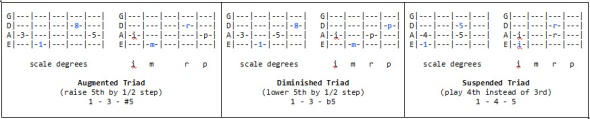 Augmented, Diminished & Suspended triads