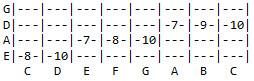 Tab for C Major scale with root on E string