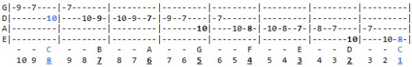 C Major scale exercise going downward. Scale degrees listed at the bottom.