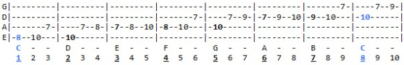 C Major scale exercise going upward. Scale degrees listed at the bottom.