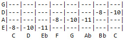 Tab for C Minor scale with root on E string
