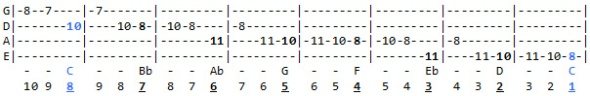 C Minor scale exercise going downward. Scale degrees listed at the bottom.