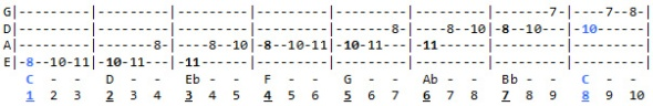 C Minor scale exercise going upward. Scale degrees listed at the bottom.