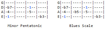 Minor Pentatonic & Blues scale degrees