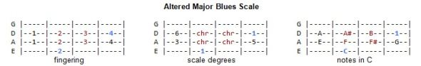 Blues Scale - Altered Major