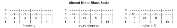 Blues Scale - Altered Minor