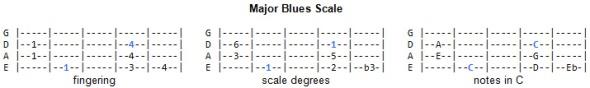 Blues Scale - Major