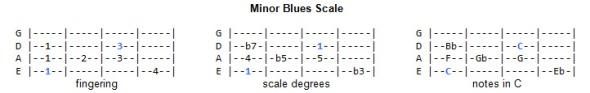 Blues Scale - Minor