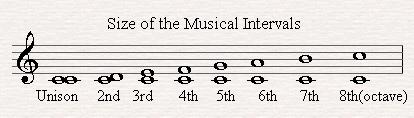 1-2 intervals