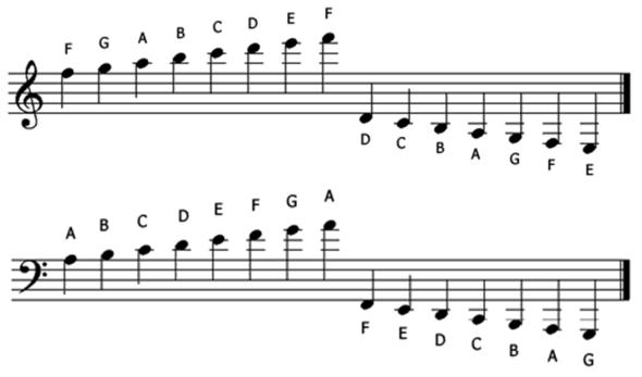 1-2 ledger lines