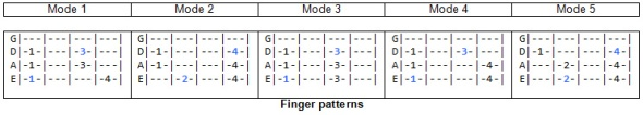 minor-pent-modes-patterns