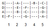 natural-notes-on-first-5-frets